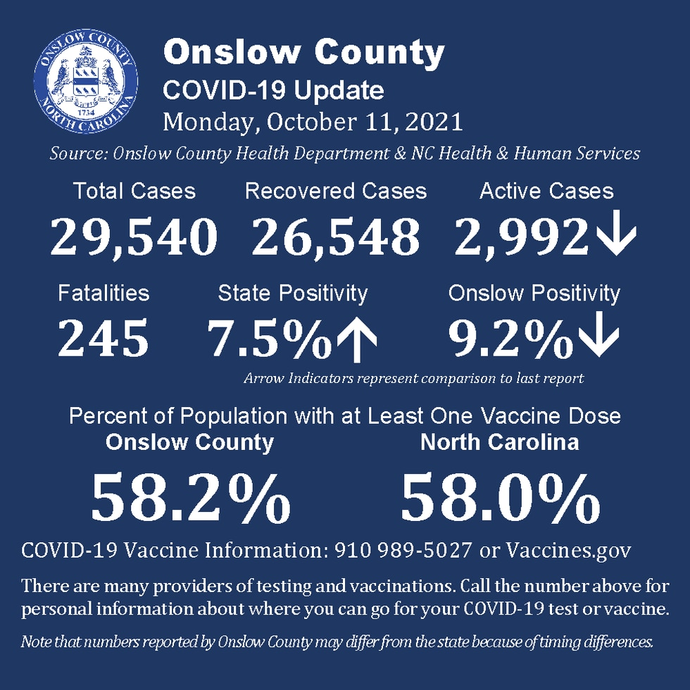 Onslow County 10/11/2021 COVID-19 update