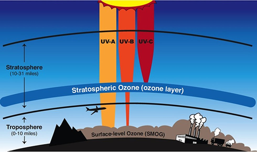A break down of the protection the ozone layer gives us from UV light.   Credit: NASA