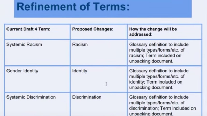 The state board of education was presented with changes to social studies curriculum that...