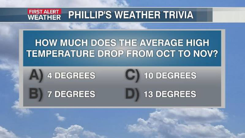 Phillip's Weather Trivia Question Oct 7