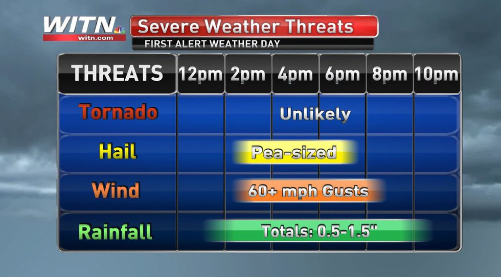 A break down of the threats and timing for today's storms. Flooding will be the most widespread...