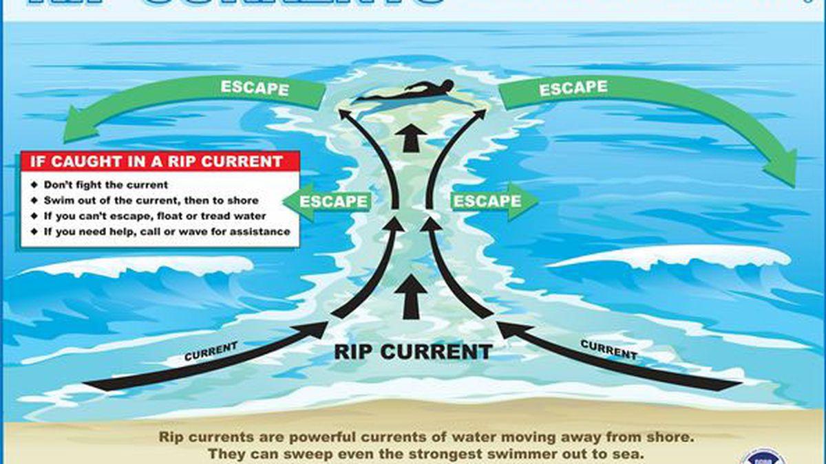 Rip Current dangers