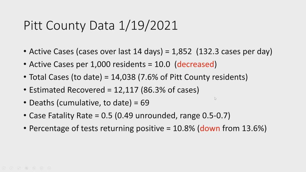 Pitt County Data for Jan. 19, 2021.