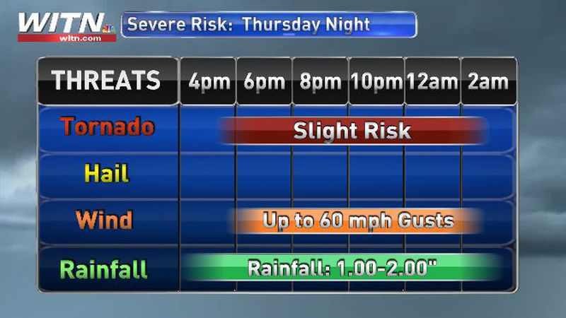 WITN Severe Weather Alert Day