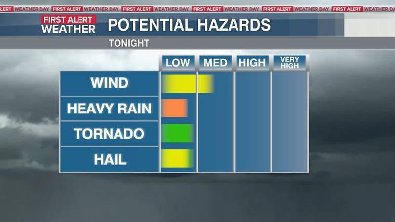 Storm threats tonight