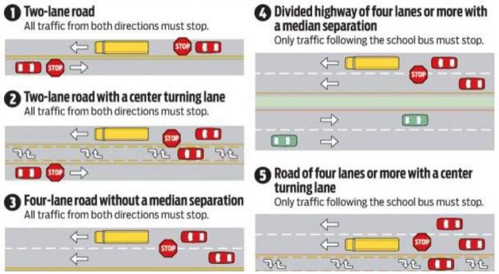 North Carolina School Bus Laws
