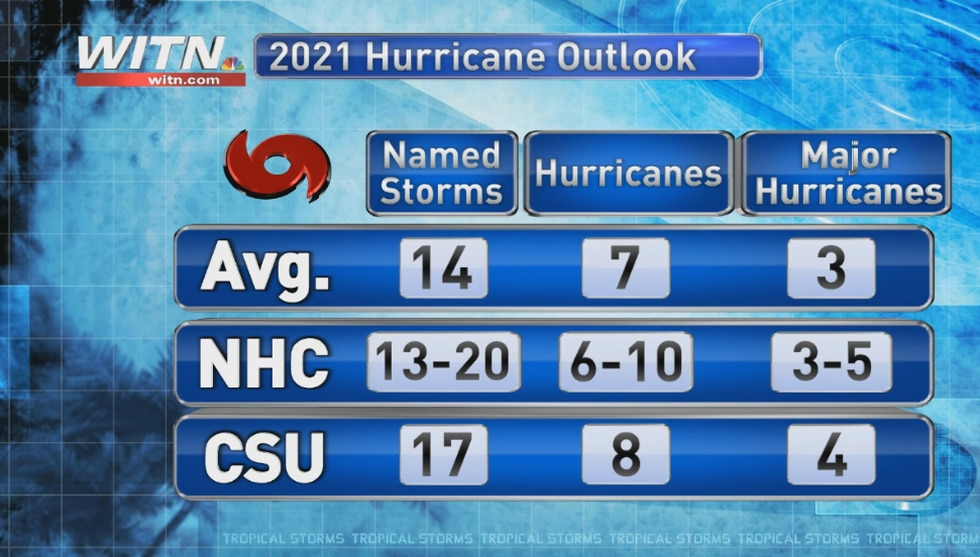 The tropical activity forecasts for the 2021 Atlantic Basin Hurricane Season. Forecasts from...